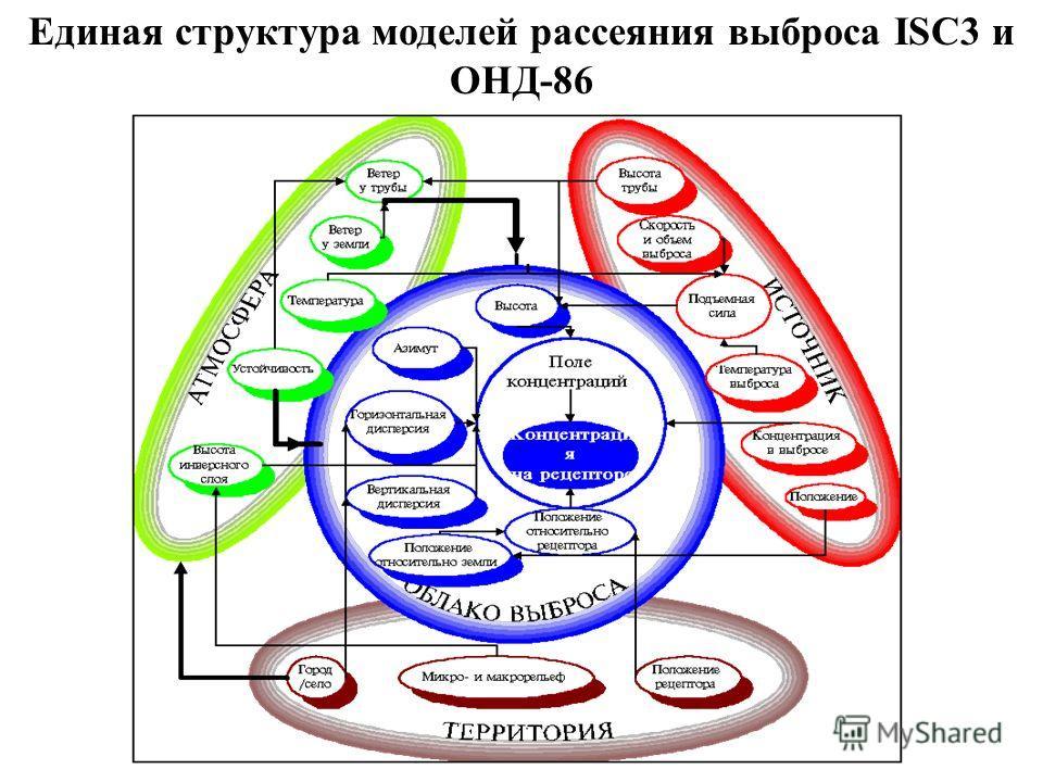 Единая структура моделей рассеяния выброса ISC3 и ОНД-86