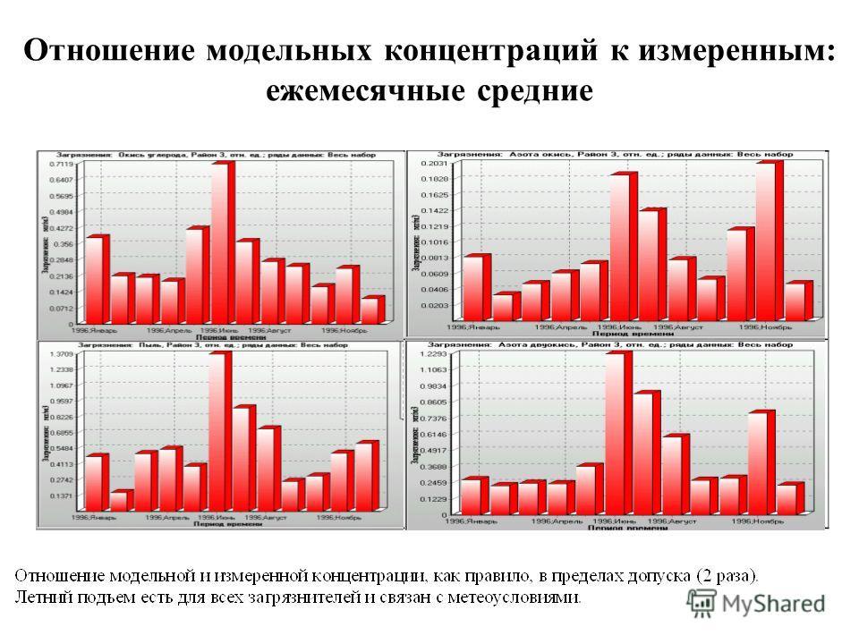 Отношение модельных концентраций к измеренным: ежемесячные средние