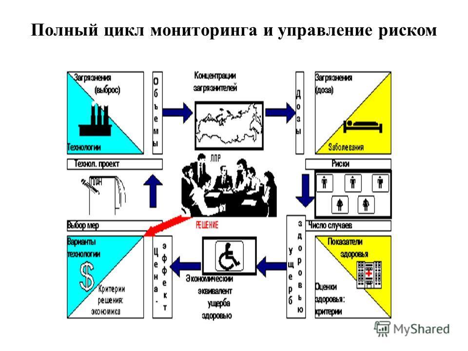 Полный цикл мониторинга и управление риском