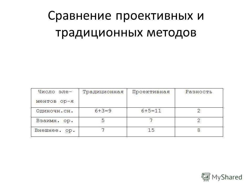 Сравнение проективных и традиционных методов