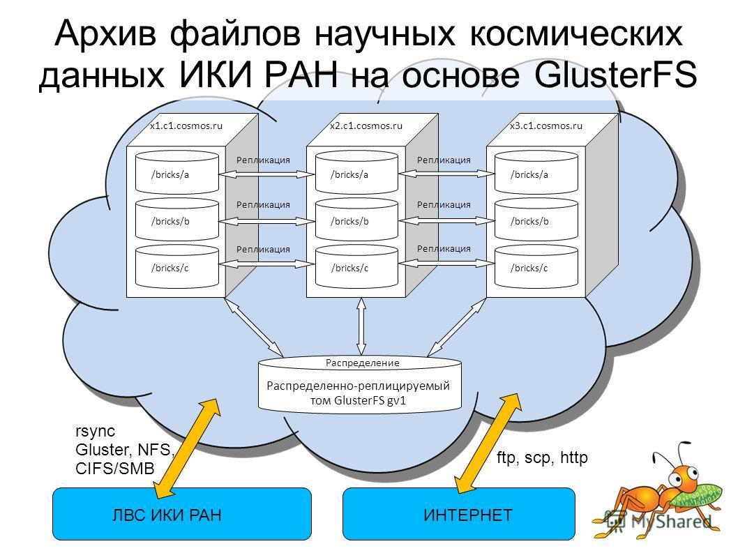 /bricks/a /bricks/b /bricks/c x1.c1.cosmos.ru /bricks/a /bricks/b /bricks/c x2.c1.cosmos.ru /bricks/a /bricks/b /bricks/c x3.c1.cosmos.ru Репликация Распределение Распределенно-реплицируемый том GlusterFS gv1 ЛВС ИКИ РАН ftp, scp, http ИНТЕРНЕТ rsync