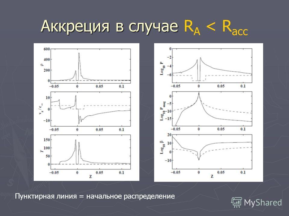 Аккреция в случае Аккреция в случае R A < R асс Пунктирная линия = начальное распределение