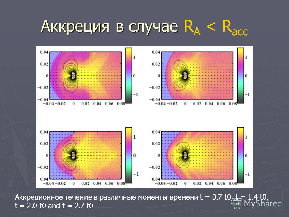 Аккреция в случае Аккреция в случае R A < R асс Аккреционное течение в различные моменты времени t = 0.7 t0, t = 1.4 t0, t = 2.0 t0 and t = 2.7 t0