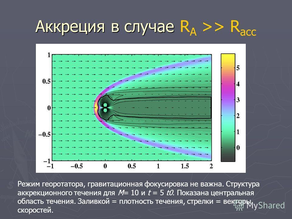 Аккреция в случае Аккреция в случае R A >> R асс Режим георотатора, гравитационная фокусировка не важна. Структура аккрекционного течения для M= 10 и t = 5 t0. Показана центральная область течения. Заливкой = плотность течения, стрелки = векторы скор