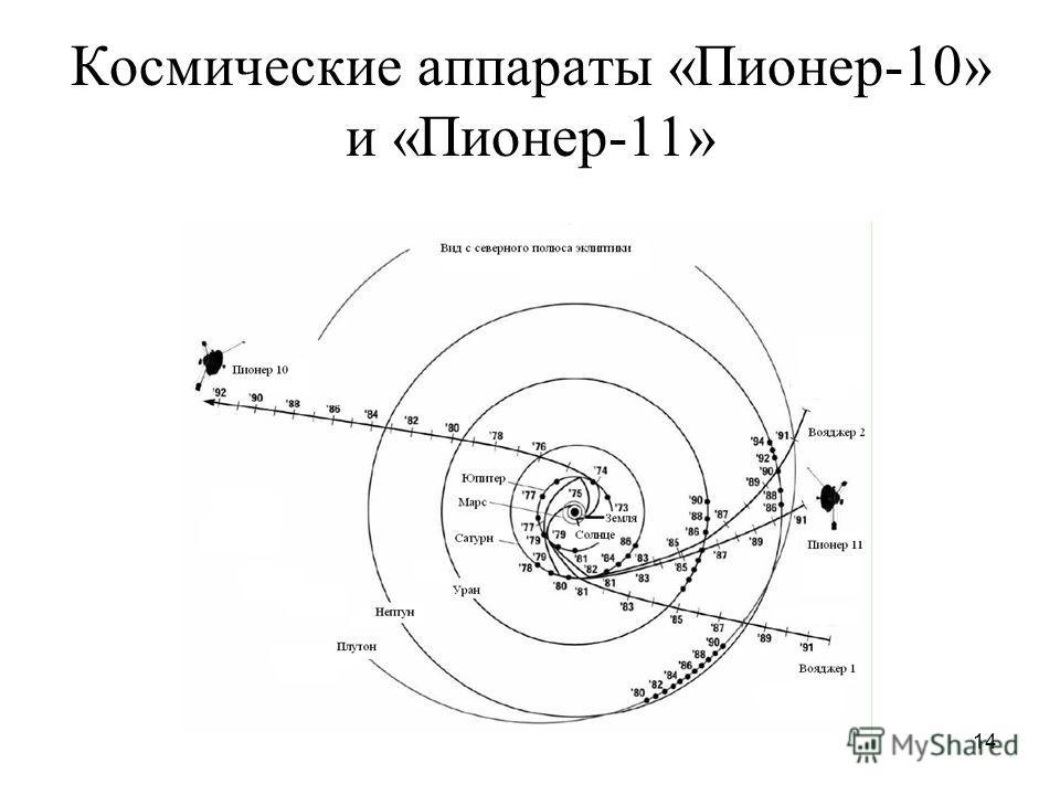 14 Космические аппараты «Пионер-10» и «Пионер-11»