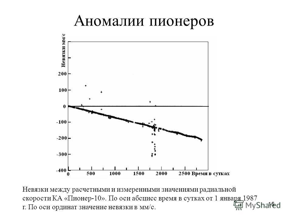 15 Аномалии пионеров Невязки между расчетными и измеренными значениями радиальной скорости КА «Пионер-10». По оси абсцисс время в сутках от 1 января 1987 г. По оси ординат значение невязки в мм/с.