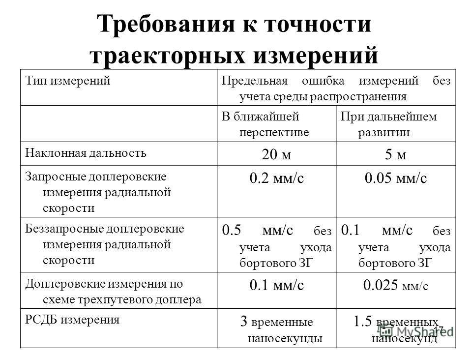 17 Требования к точности траекторных измерений Тип измеренийПредельная ошибка измерений без учета среды распространения В ближайшей перспективе При дальнейшем развитии Наклонная дальность 20 м5 м Запросные доплеровские измерения радиальной скорости 0