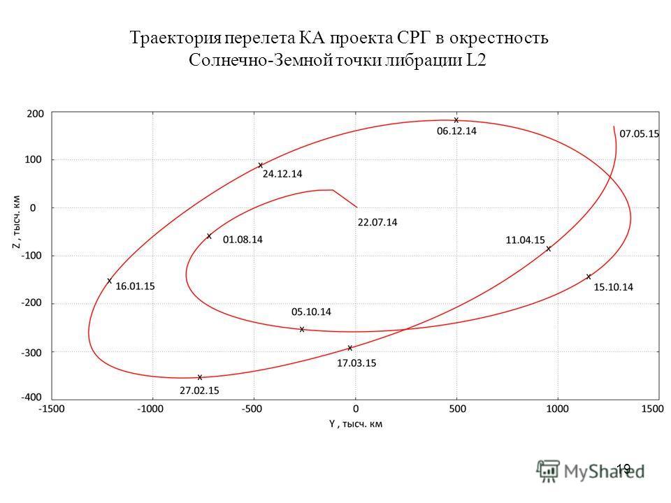 19 Траектория перелета КА проекта СРГ в окрестность Cолнечно-Земной точки либрации L2