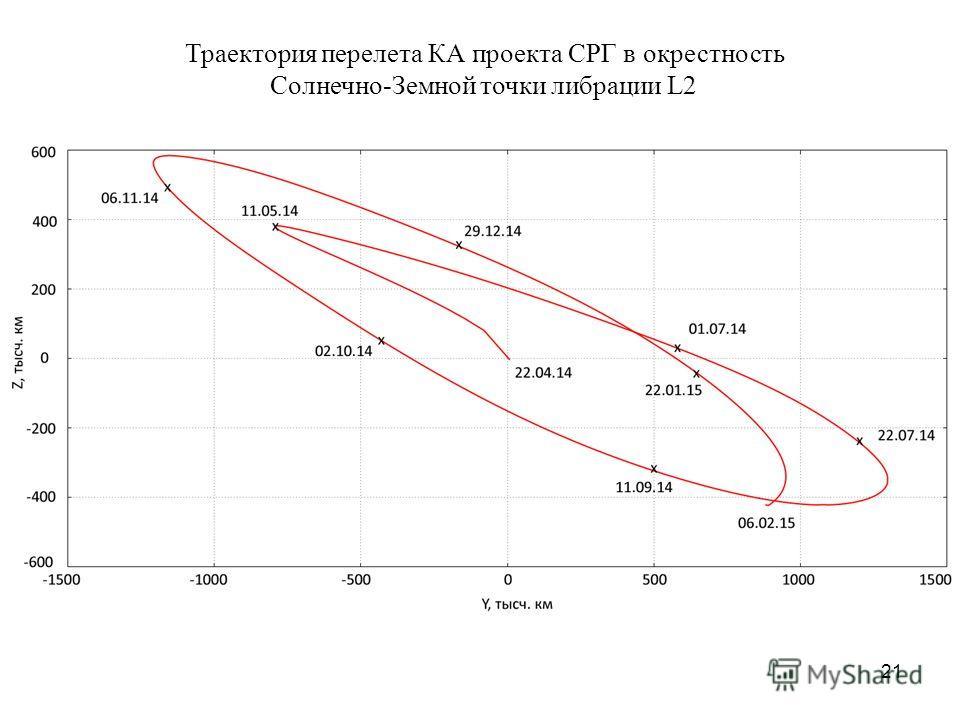 21 Траектория перелета КА проекта СРГ в окрестность Cолнечно-Земной точки либрации L2