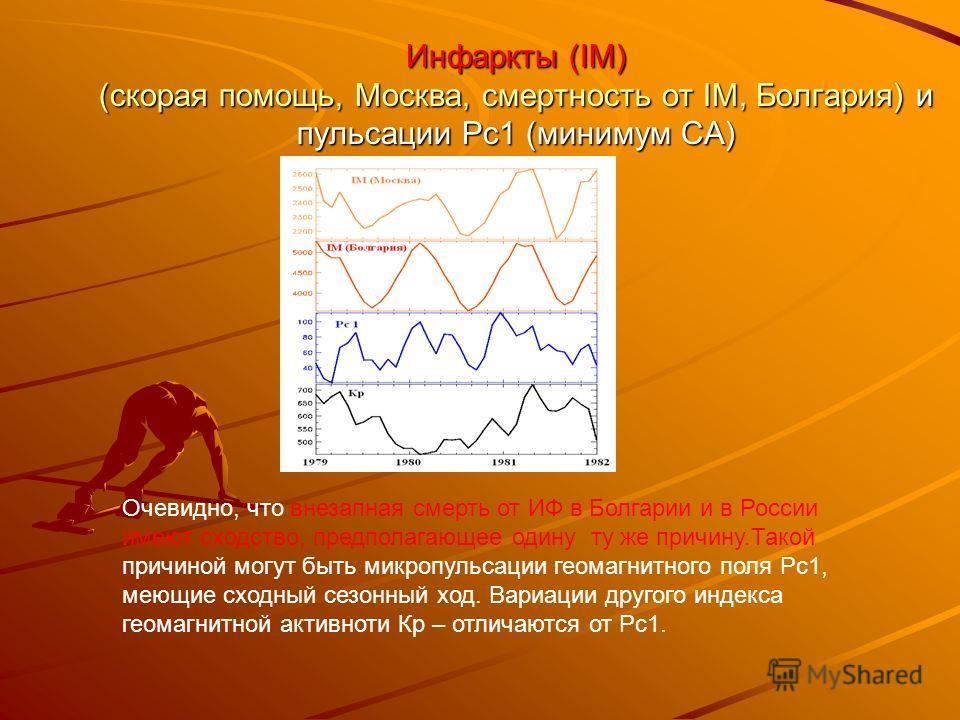 Инфаркты (IM) (скорая помощь, Москва, смертность от IM, Болгария) и пульсации Рс1 (минимум СА) Очевидно, что внезапная смерть от ИФ в Болгарии и в России имеют сходство, предполагающее одину ту же причину.Такой причиной могут быть микропульсации геом
