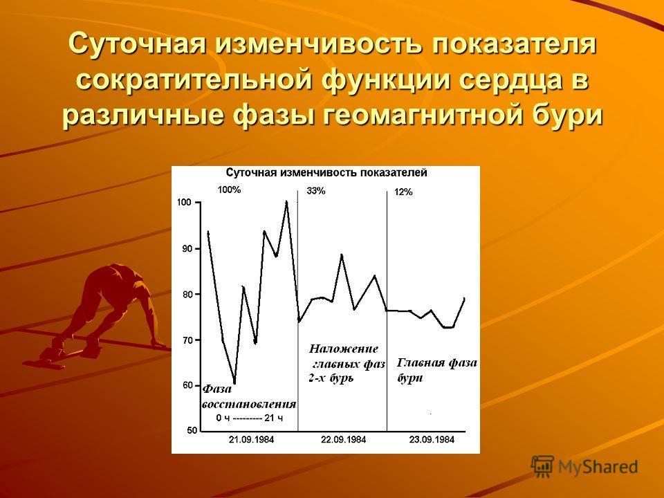 Суточная изменчивость показателя сократительной функции сердца в различные фазы геомагнитной бури
