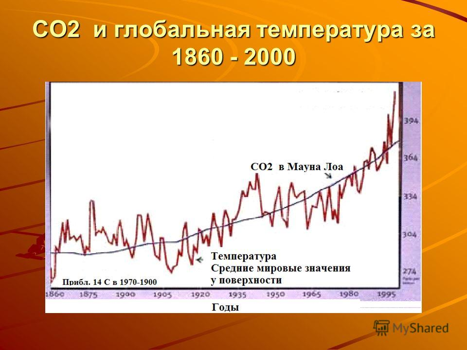 CO2 и глобальная температура за 1860 - 2000