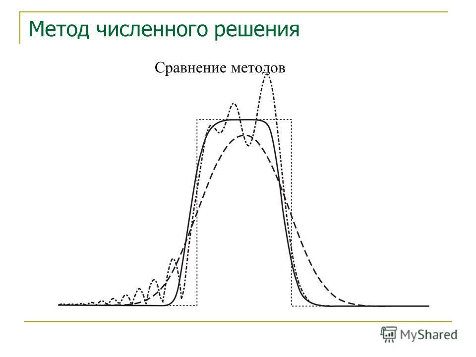 Сравнение методов