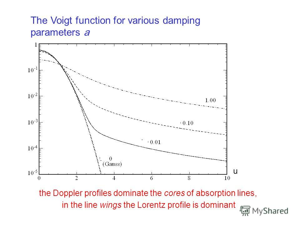 The Voigt function for various damping parameters a the Doppler profiles dominate the cores of absorption lines, in the line wings the Lorentz profile is dominant u