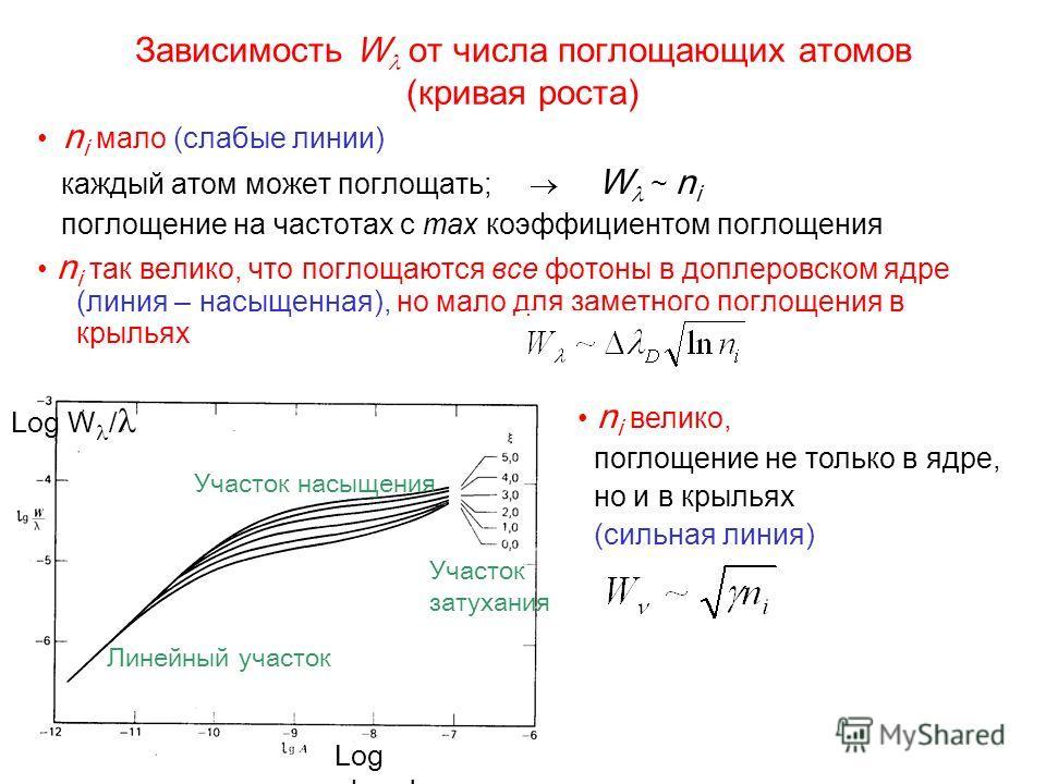Зависимость W от числа поглощающих атомов (кривая роста) n i мало (слабые линии) каждый атом может поглощать; W ~ n i поглощение на частотах с max коэффициентом поглощения n i так велико, что поглощаются все фотоны в доплеровском ядре (линия – насыще