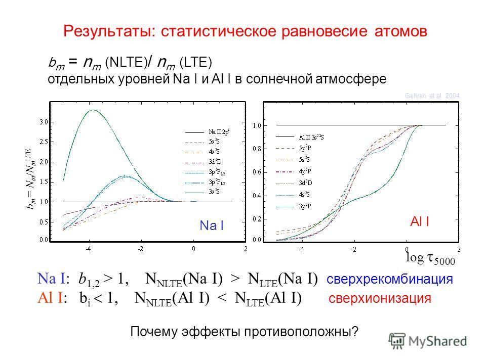 Результаты: статистическое равновесие атомов b m = N m /N m LTE Gehren et al. 2004 Na I Al I Na I: b 1,2 > 1, N NLTE (Na I) > N LTE (Na I) сверхрекомбинация Al I: b i 1, N NLTE (Al I) < N LTE (Al I) сверхионизация Почему эффекты противоположны? log 5