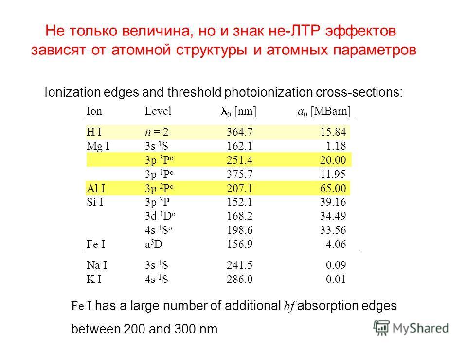 Ion Level l 0 [nm] a 0 [MBarn] H I n = 2 364.715.84 Mg I 3s 1 S162.1 1.18 3p 3 P o 251.420.00 3p 1 P o 375.711.95 Al I 3p 2 P o 207.165.00 Si I 3p 3 P152.139.16 3d 1 D o 168.234.49 4s 1 S o 198.633.56 Fe I a 5 D156.9 4.06 Na I 3s 1 S241.5 0.09 K I 4s