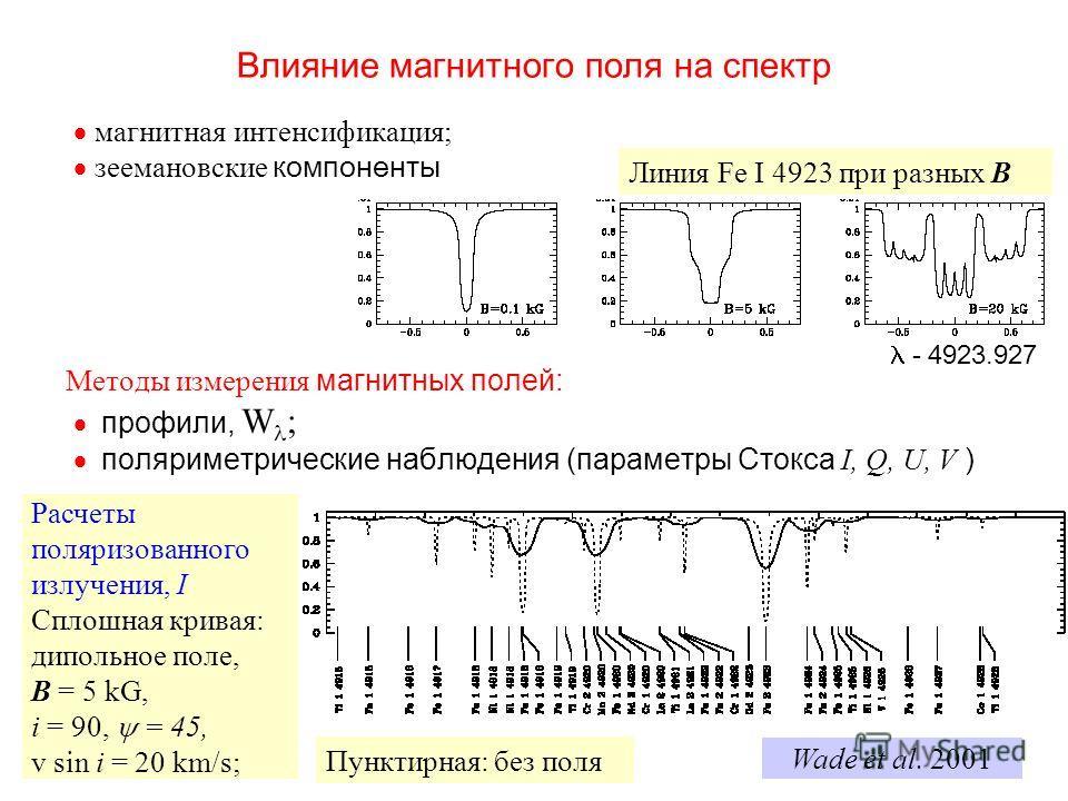 Влияние магнитного поля на спектр магнитная интенсификация; зеемановские компоненты Методы измерения магнитных полей: профили, W ; поляриметрические наблюдения (параметры Стокса I, Q, U, V ) - 4923.927 Линия Fe I 4923 при разных B Wade et al. 2001 I/