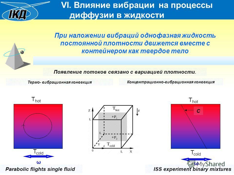 VI. Влияние вибрации на процессы диффузии в жидкости При наложении вибраций однофазная жидкость постоянной плотности движется вместе с контейнером как твердое тело T hot T cold Появление потоков связано с вариацией плотности. Термо- вибрационная конв