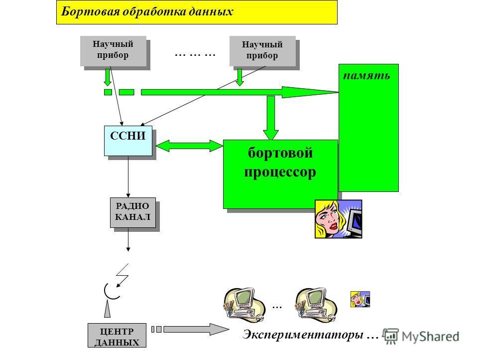 Научный прибор … … … Научный прибор ССНИ РАДИО КАНАЛ ЦЕНТР ДАННЫХ … Экспериментаторы … Бортовая обработка данных бортовой процессор память