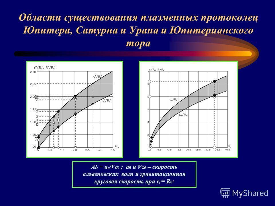 Области существования плазменных протоколец Юпитера, Сатурна и Урана и Юпитерианского тора Al 0 = a 0 /V G0 ; a 0 и V G0 – скорость альвеновских волн и гравитационная круговая скорость при r 0 = R 0 0