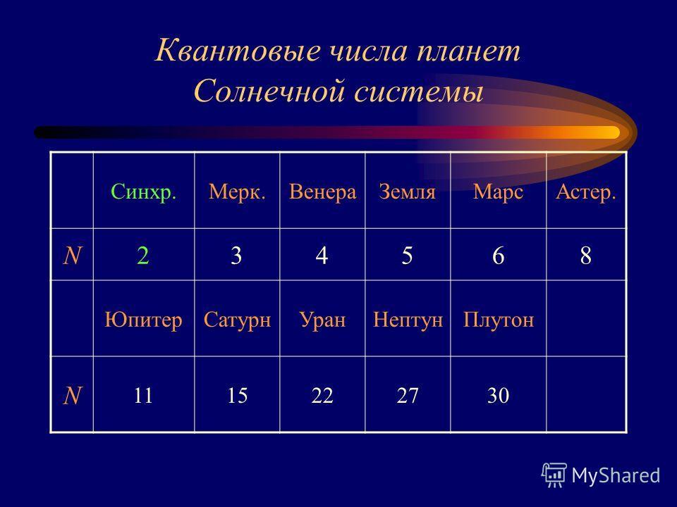 Квантовые числа планет Солнечной системы Синхр.Мерк.ВенераЗемляМарсАстер. N234568 ЮпитерСатурнУранНептунПлутон N 1115222730