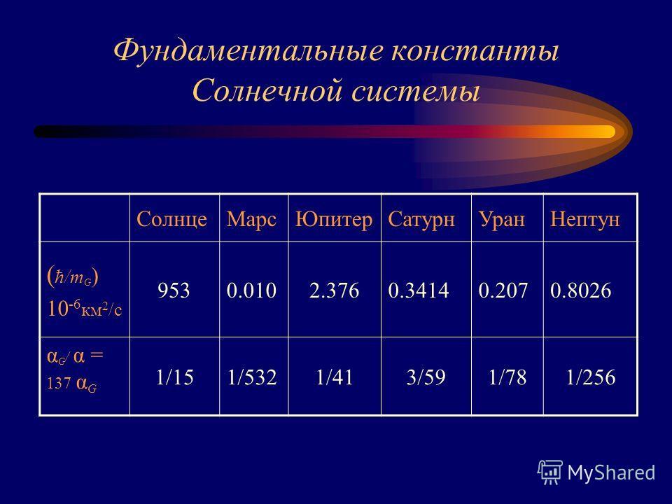 Фундаментальные константы Солнечной системы СолнцеМарсЮпитерСатурнУранНептун ( ћ/m G ) 10 -6 км 2 /с 9530.0102.3760.34140.2070.8026 α G / α = 137 α G 1/151/5321/413/591/781/256