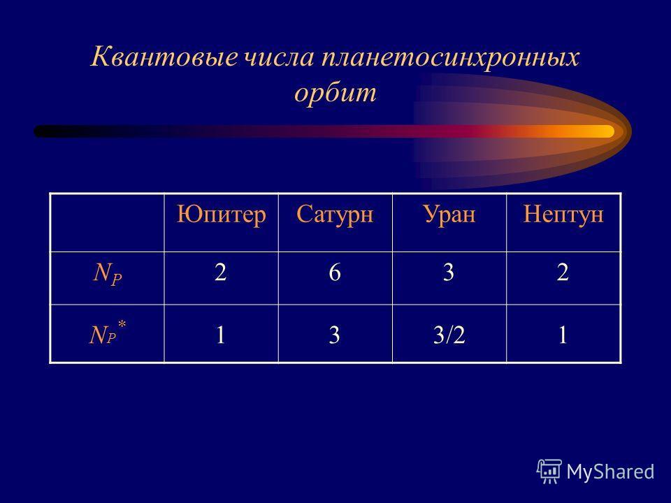 Квантовые числа планетосинхронных орбит ЮпитерСатурнУранНептун NPNP 2632 NP*NP* 133/21