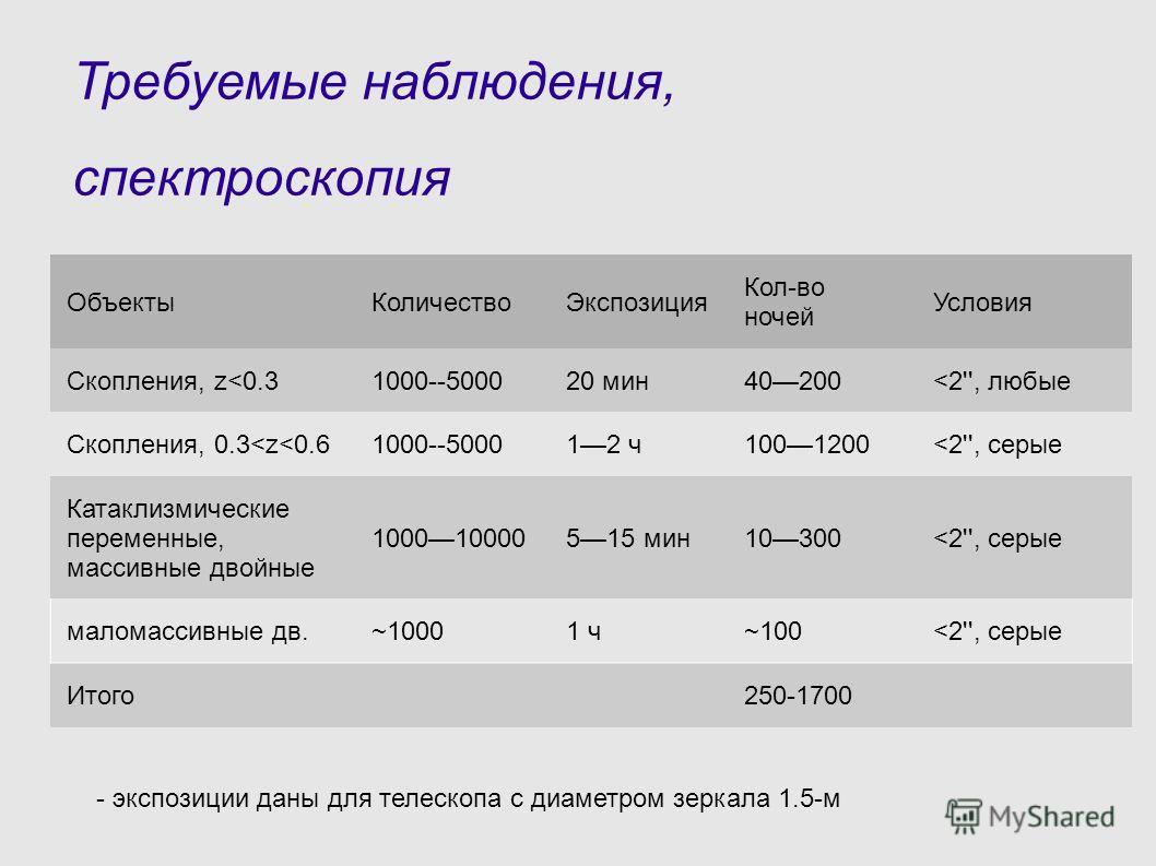 Требуемые наблюдения, спектроскопия ОбъектыКоличествоЭкспозиция Кол-во ночей Условия Скопления, z