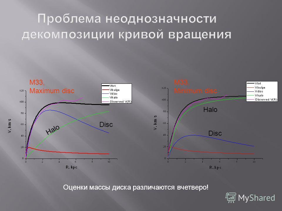 Проблема неоднозначности декомпозиции кривой вращения M33, Maximum disc M33, Minimum disc Disc Halo Оценки массы диска различаются вчетверо!