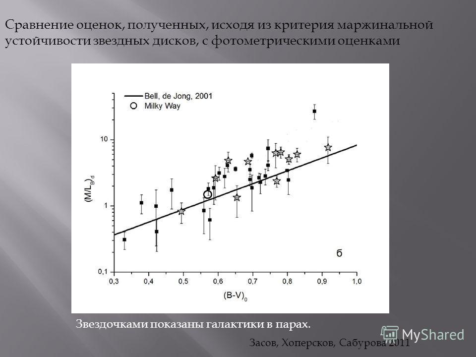 Сравнение оценок, полученных, исходя из критерия маржинальной устойчивости звездных дисков, с фотометрическими оценками Засов, Хоперсков, Сабурова 2011 Звездочками показаны галактики в парах.