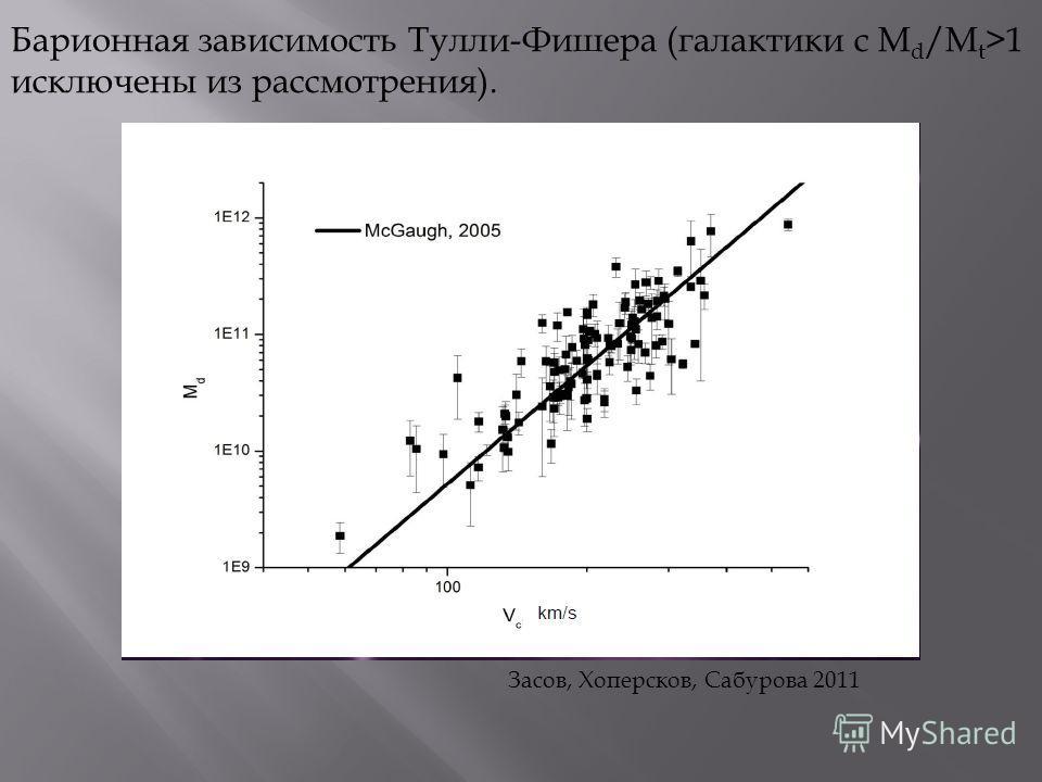 Барионная зависимость Тулли-Фишера (галактики с M d /M t >1 исключены из рассмотрения). Засов, Хоперсков, Сабурова 2011
