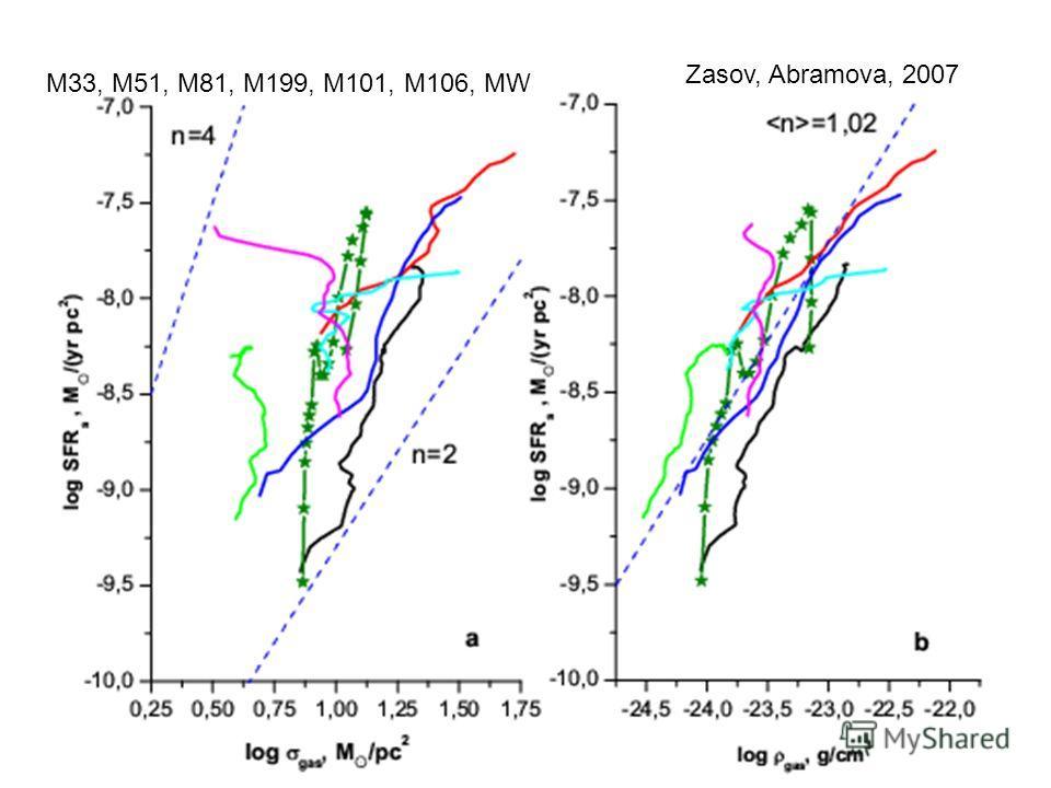 Zasov, Abramova, 2007 M33, M51, M81, M199, M101, M106, MW