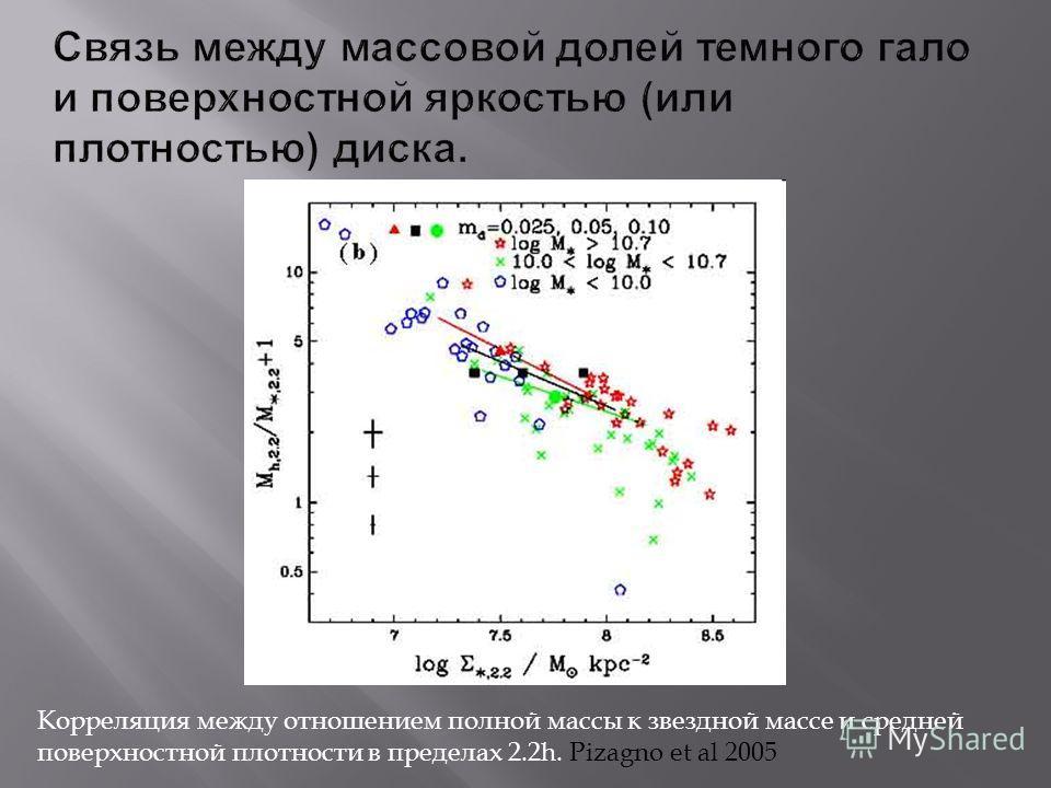 Корреляция между отношением полной массы к звездной массе и средней поверхностной плотности в пределах 2.2h. Pizagno et al 2005