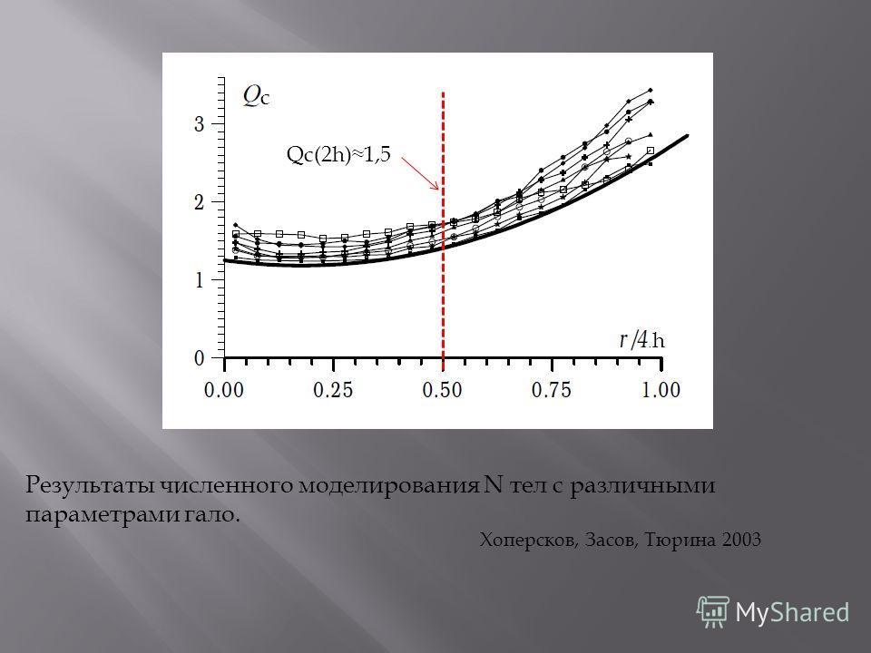 h Qc(2h)1,5 Результаты численного моделирования N тел с различными параметрами гало. Хоперсков, Засов, Тюрина 2003 с