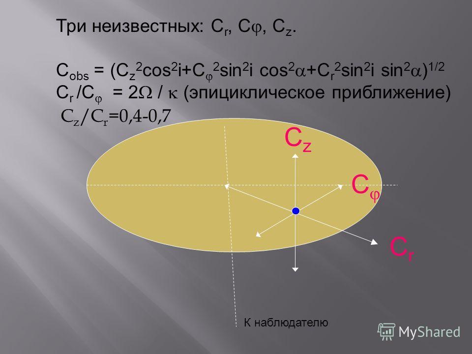 Три неизвестных: C r, C, C z. C obs = (C z 2 cos 2 i+C 2 sin 2 i cos 2 +C r 2 sin 2 i sin 2 ) 1/2 C r /C = 2 / (эпициклическое приближение) CrCr C CzCz К наблюдателю C z /C r =0,4-0,7