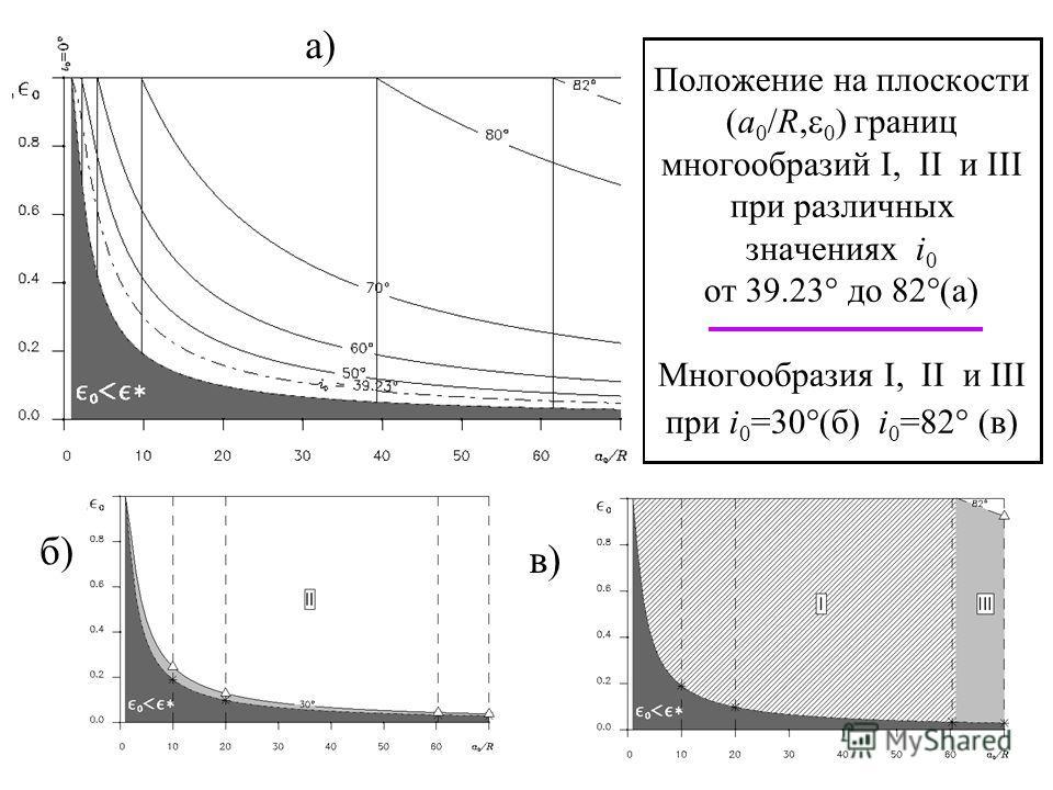 16 Положение на плоскости (a 0 /R, 0 ) границ многообразий I, II и III при различных значениях i 0 от 39.23 до 82 (а) Многообразия I, II и III при i 0 =30 (б) i 0 =82 (в) б) а) в)