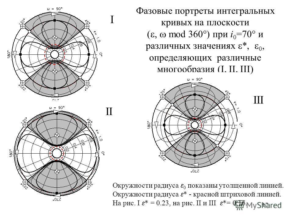 17 Фазовые портреты интегральных кривых на плоскости (, mod 360 ) при i 0 =70 и различных значениях *, 0, определяющих различные многообразия (I, II, III) I III Окружности радиуса 0 показаны утолщенной линией. Окружности радиуса * - красной штриховой