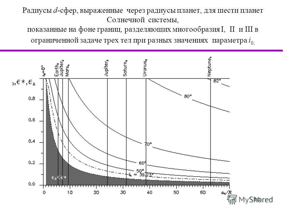 18 Радиусы d-сфер, выраженные через радиусы планет, для шести планет Солнечной системы, показанные на фоне границ, разделяющих многообразия I, II и III в ограниченной задаче трех тел при разных значениях параметра i 0.