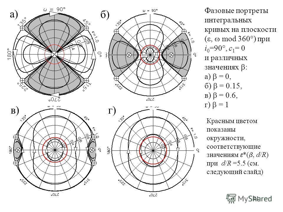 21 а) б) в)г) Фазовые портреты интегральных кривых на плоскости (, mod 360 ) при i 0 =90, c 1 = 0 и различных значениях : а) = 0, б) = 0.15, в) = 0.6, г) = 1 Красным цветом показаны окружности, соответствующие значениям *(, d/R) при d/R =5.5 (см. сле