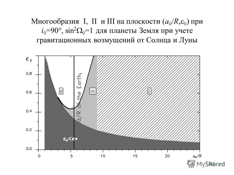 23 Многообразия I, II и III на плоскости (a 0 /R, 0 ) при i 0 =90, sin 2 0 =1 для планеты Земля при учете гравитационных возмущений от Солнца и Луны