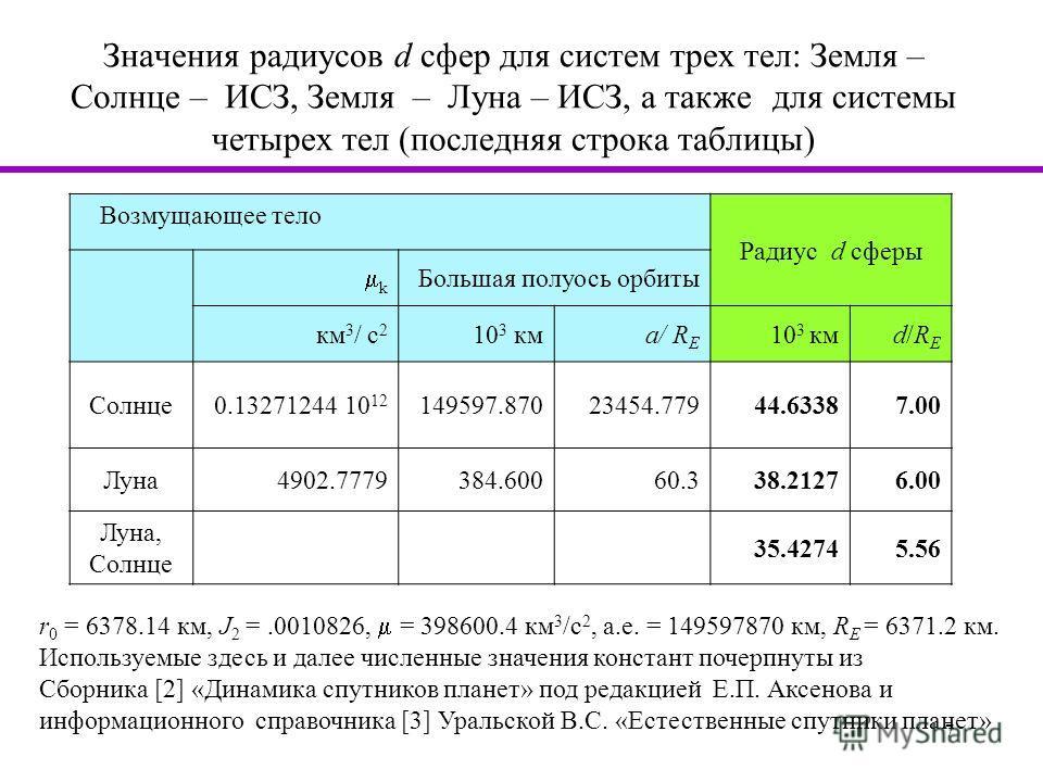 7 Значения радиусов d сфер для систем трех тел: Земля – Солнце – ИСЗ, Земля – Луна – ИСЗ, а также для системы четырех тел (последняя строка таблицы) Возмущающее тело Радиус d сферы k Большая полуось орбиты км 3 / c 2 10 3 кмa/ R E 10 3 кмd/REd/RE Сол