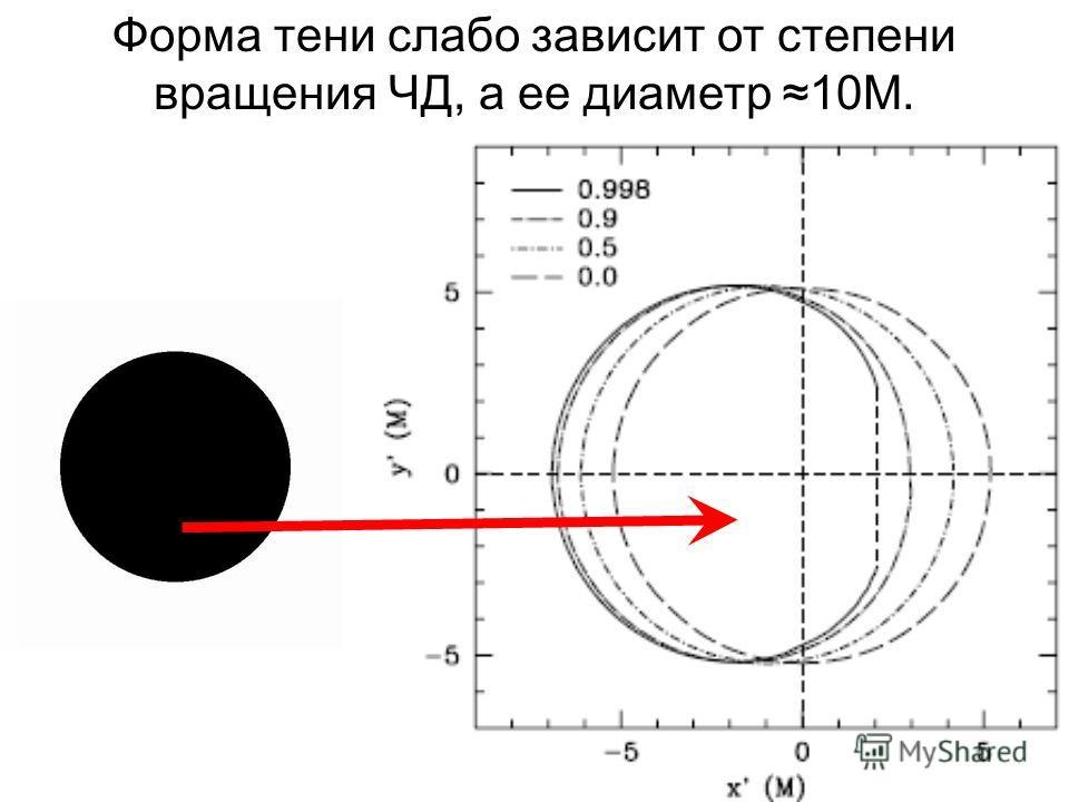 10 Форма тени слабо зависит от степени вращения ЧД, а ее диаметр 10M.