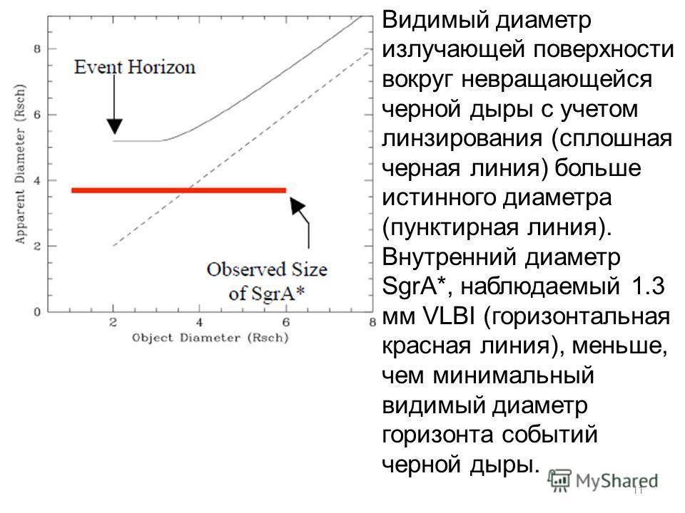 11 Видимый диаметр излучающей поверхности вокруг невращающейся черной дыры с учетом линзирования (сплошная черная линия) больше истинного диаметра (пунктирная линия). Внутренний диаметр SgrA*, наблюдаемый 1.3 мм VLBI (горизонтальная красная линия), м