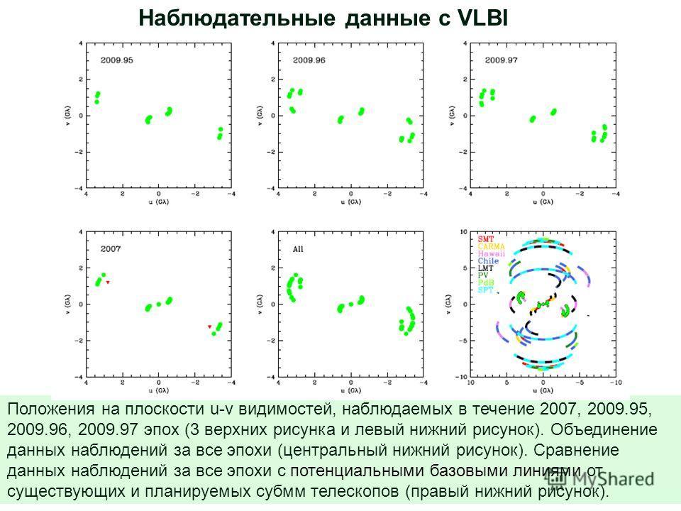 14 Положения на плоскости u-v видимостей, наблюдаемых в течение 2007, 2009.95, 2009.96, 2009.97 эпох (3 верхних рисунка и левый нижний рисунок). Объединение данных наблюдений за все эпохи (центральный нижний рисунок). Сравнение данных наблюдений за в