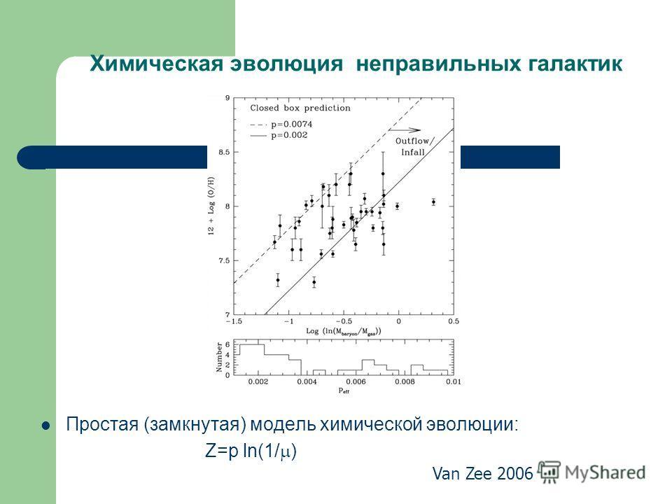 Химическая эволюция неправильных галактик Простая (замкнутая) модель химической эволюции: Z=p ln(1/ ) Van Zee 2006