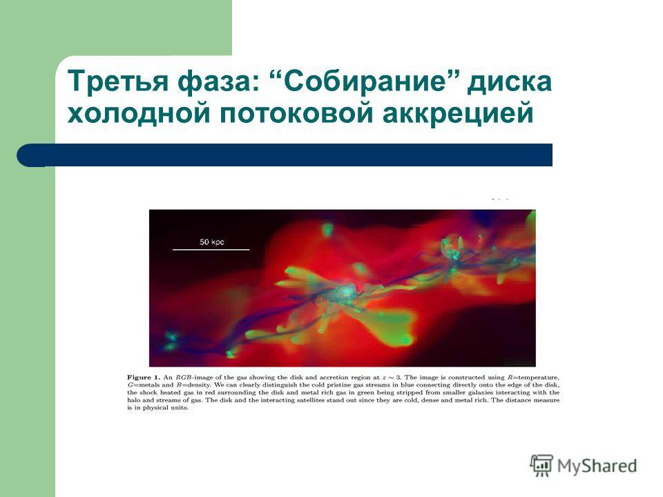 Третья фаза: Собирание диска холодной потоковой аккрецией