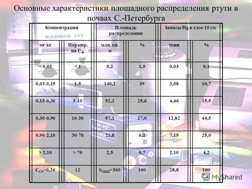 Основные характеристики площадного распределения ртути в почвах С.-Петербурга КонцентрацияПлощадь распределения Запасы Hg в слое 10 см мг/кгНормир. на С Ф млн. кв. м %тонн% < 0,03< 15,21,50,030,1 0,03-0,151-5140,2393,0810,7 0,15-0,305-1092,225,64,461