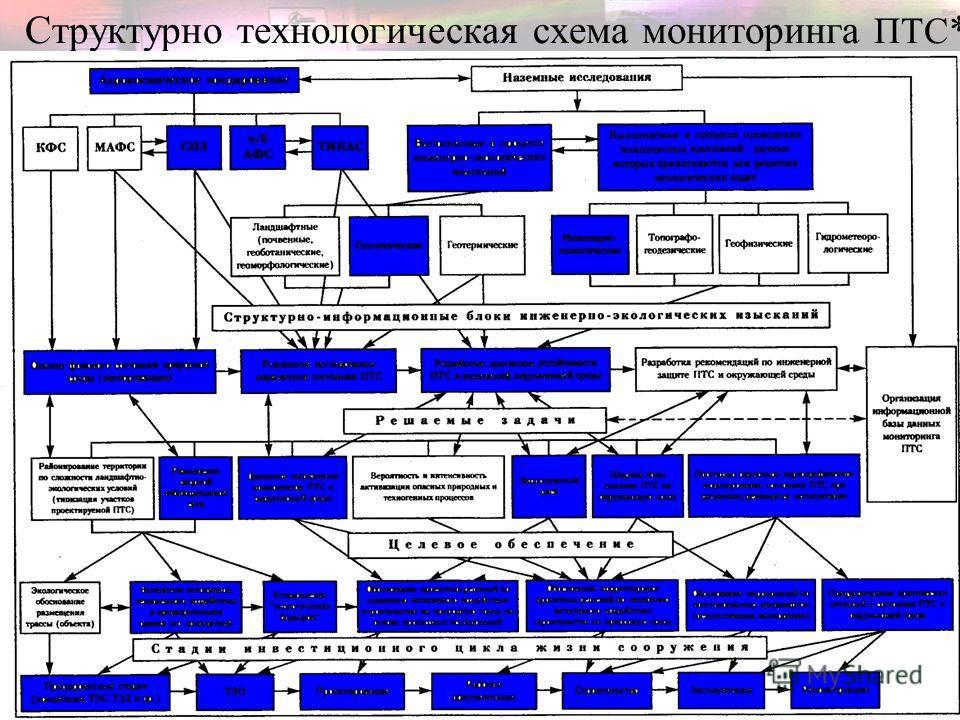 Структурно технологическая схема мониторинга ПТС *