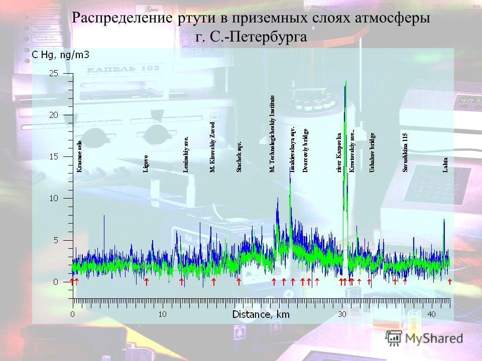 Распределение ртути в приземных слоях атмосферы г. С.-Петербурга